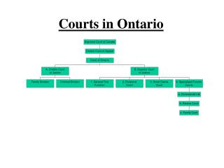 Courts in Ontario