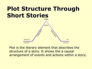 Plot Structure Through Short Stories