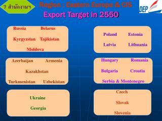 Export Target in 2550