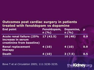 Outcomes post cardiac surgery in patients treated with fenoldopam vs dopamine