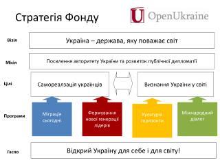 Стратегія Фонду
