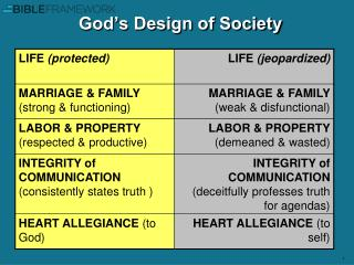 God's Design of Society
