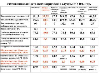 Укомплектованность психиатрической службы ВО 2013 год .