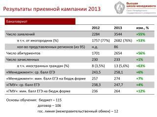Результаты приемной кампании 2013