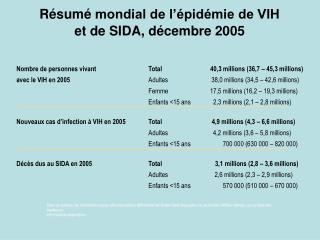 Résumé mondial de l'épidémie de VIH et de SIDA, décembre 2005