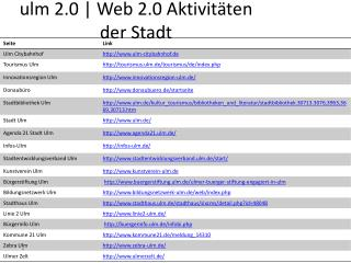 ulm  2.0 | Web 2.0 Aktivitäten der Stadt