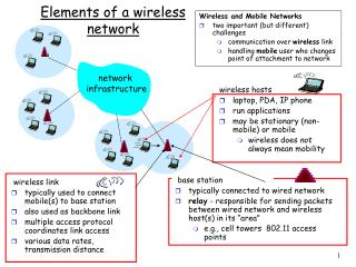 Elements of a wireless network
