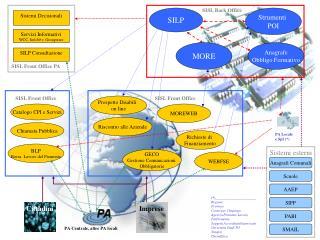 Servizi Informativi WCC, Infol@v, Groupware