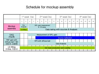 Schedule for mockup assembly