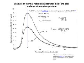 Example of thermal radiation spectra for black and gray surfaces at room temperature