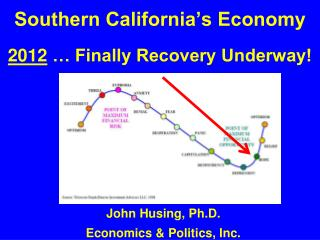 Southern California's Economy