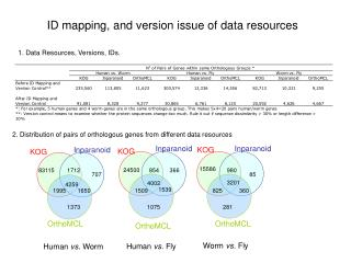 ID mapping, and version issue of data resources