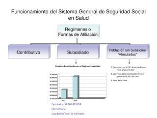 Funcionamiento del Sistema General de Seguridad Social en Salud