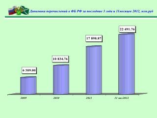 Динамика перечислений в ФБ РФ за последние 3 года и 11месяцев 2012, млн.руб