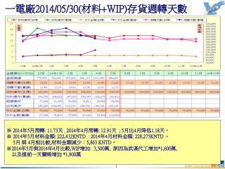 一電廠 201 4 / 05/30 ( 材料 +WIP) 存貨週轉天數