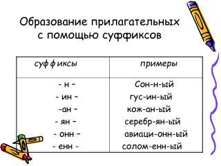 Образование прилагательных с помощью суффиксов