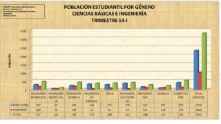 FUENTE: Sistema de Administración Escolar, trimestre 14-I Coordinación de Sistemas Escolares