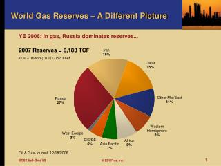 World Gas Reserves � A Different Picture