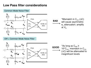 Common Mode Noise Filter