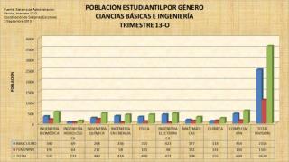 Fuente: Sistema de Administración Escolar, trimestre 13-O  Coordinación de Sistemas Escolares