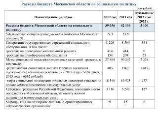 Расходы бюджета Московской области на социальную политику