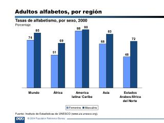 Tasas de alfabetismo, por sexo, 2000 Porcentaje