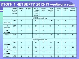 ИТОГИ 1 ЧЕТВЕРТИ 2012-13 учебного года