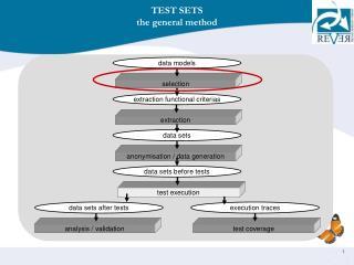 TEST SETS the general method
