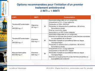 Options recommandées pour l'initiation d'un premier traitement antirétroviral 2 INTI + 1 INNTI
