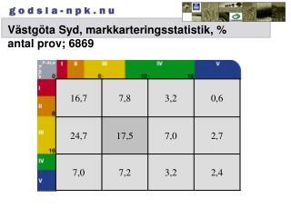 Västgöta Syd, markkarteringsstatistik, %  antal prov; 6869
