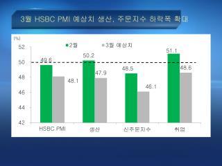 3 월  HSBC PMI  예상치 생산 ,  주문지수 하락폭 확대