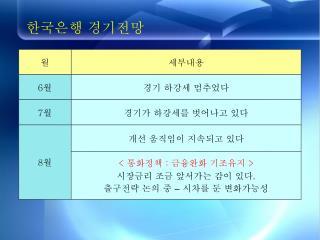 한국은행 경기전망