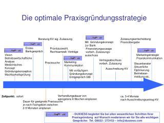 Vision Betriebswirtschaftliche Analyse Medizinisches Konzept Gründungskonzeption