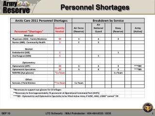 Personnel Shortages