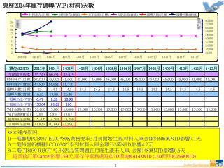 康展 201 4 年 庫存週轉 (WIP+ 材料 ) 天數