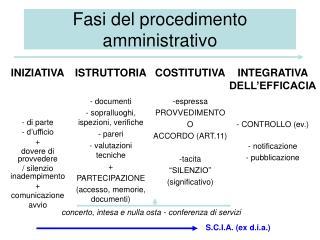 Fasi del procedimento amministrativo
