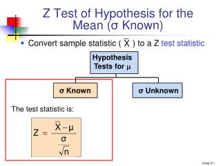 Z Test of Hypothesis for the Mean ( σ  Known)