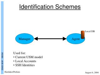 Identification Schemes