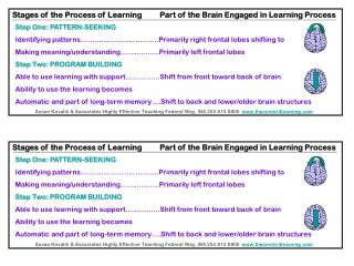 Stages of the Process of Learning