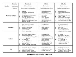 Interviews with Auto-ID Board