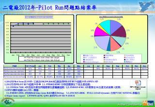 二電廠 2012 年 -Pilot Run 問題點結案率