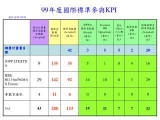 99 年度國際標準參與 KPI