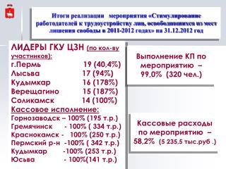 ЛИДЕРЫ ГКУ ЦЗН  (по кол-ву участников): г.Пермь                    19 (40,4%)