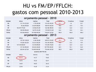HU  vs  FM/EP/FFLCH: gastos com pessoal 2010-2013