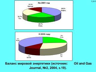 Баланс мировой энергетики (источник: Oil and Gas Journal , №2, 2004, з.19).