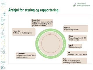 Årshjul for styring og rapportering