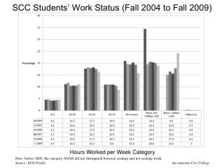 SCC Students' Work Status (Fall 2004 to Fall 2009)