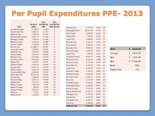Per Pupil Expenditures PPE- 2013