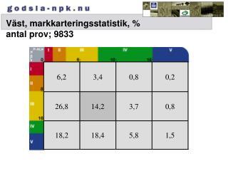 Väst, markkarteringsstatistik, %  antal prov; 9833
