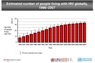 Estimated number of people living with HIV globally,  1990�2007